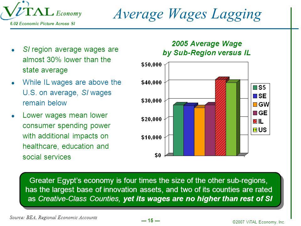 ©2007 ViTAL Economy, Inc. 15 Average Wages Lagging 2005 Average Wage by Sub-Region versus IL Source: BEA, Regional Economic Accounts SI region average