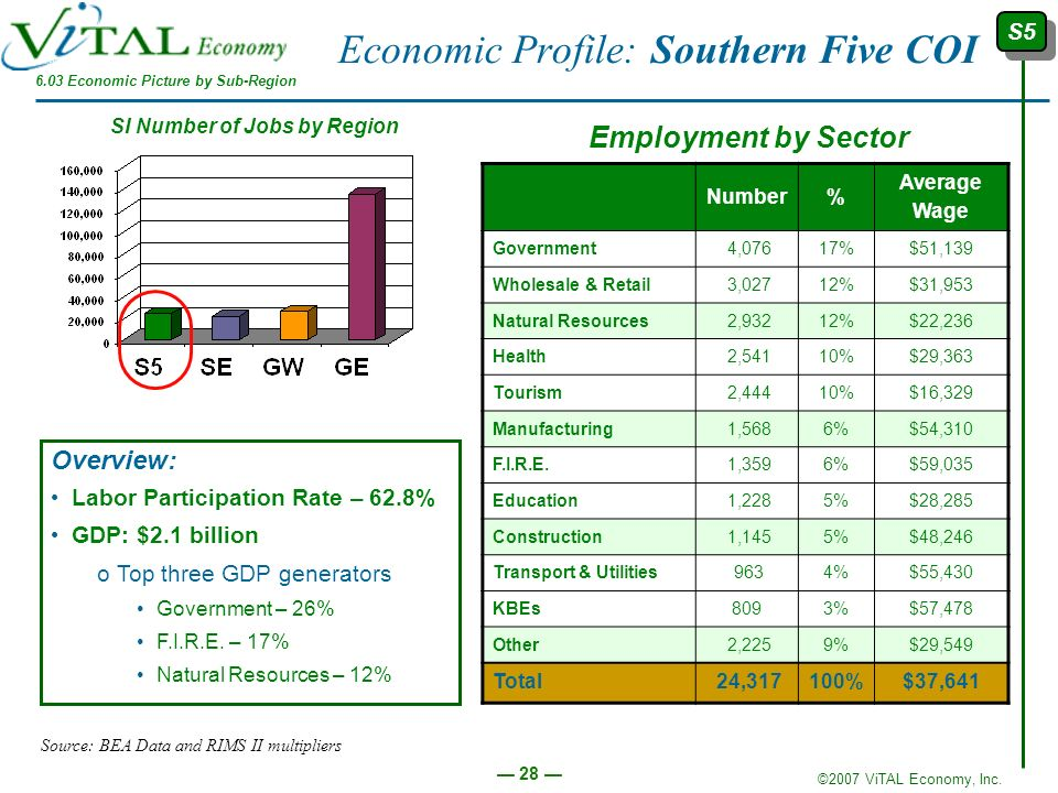 ©2007 ViTAL Economy, Inc. 28 Economic Profile: Southern Five COI Number% Average Wage Government 4,07617%$51,139 Wholesale & Retail 3,02712%$31,953 Na