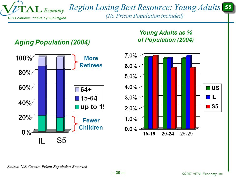 ©2007 ViTAL Economy, Inc. 30 Region Losing Best Resource: Young Adults (No Prison Population included) IL S5 Fewer Children More Retirees Aging Popula