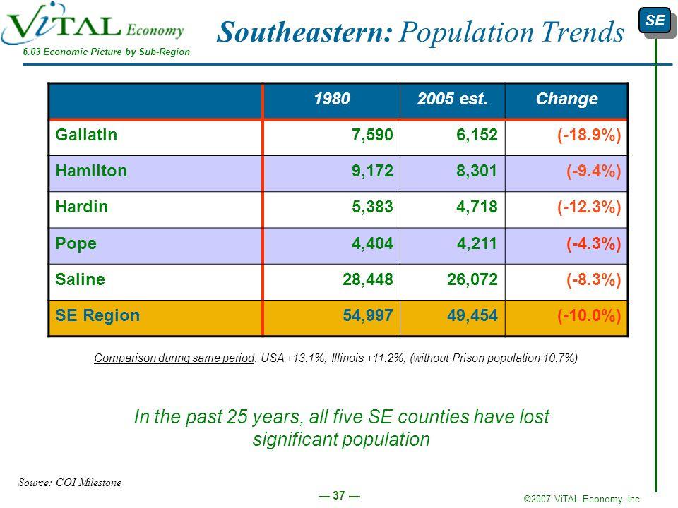 ©2007 ViTAL Economy, Inc. 37 Southeastern: Population Trends 19802005 est.Change Gallatin7,5906,152(-18.9%) Hamilton9,1728,301(-9.4%) Hardin5,3834,718