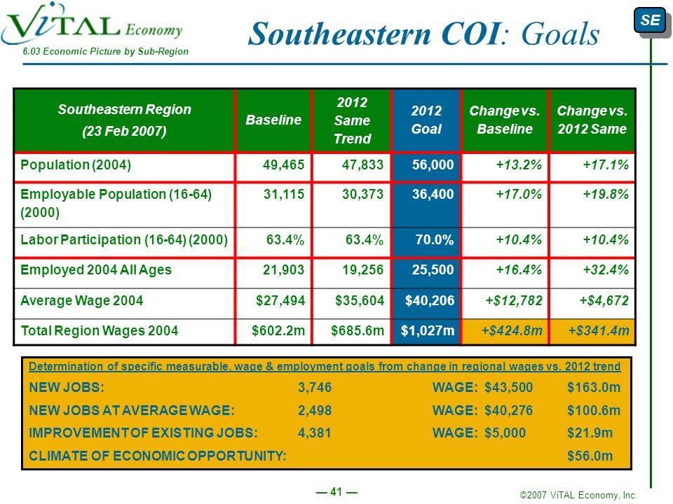 ©2007 ViTAL Economy, Inc. 41 Southeastern COI: Goals Southeastern Region (23 Feb 2007) Baseline 2012 Same Trend 2012 Goal Change vs. Baseline Change v