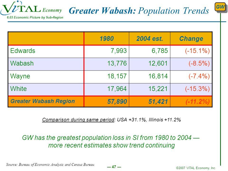 ©2007 ViTAL Economy, Inc. 47 Greater Wabash: Population Trends 19802004 est.Change Edwards7,9936,785(-15.1%) Wabash13,77612,601(-8.5%) Wayne18,15716,8
