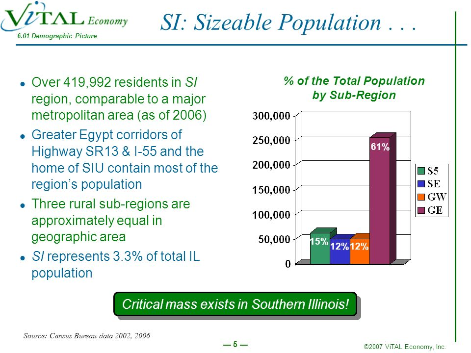 ©2007 ViTAL Economy, Inc. 5 SI: Sizeable Population... Over 419,992 residents in SI region, comparable to a major metropolitan area (as of 2006) Great