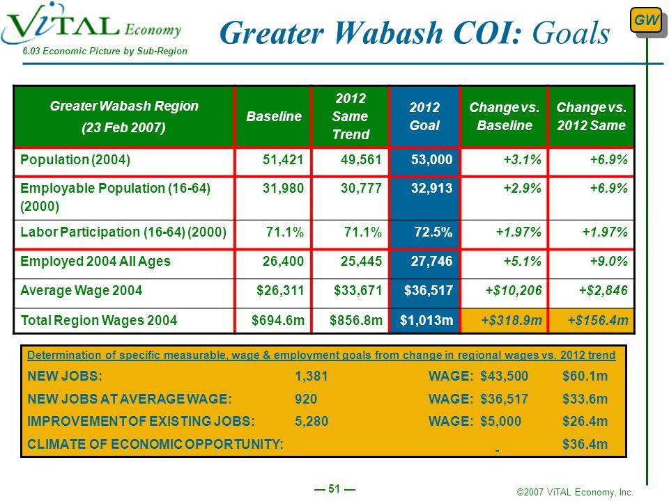 ©2007 ViTAL Economy, Inc. 51 Greater Wabash COI: Goals Greater Wabash Region (23 Feb 2007) Baseline 2012 Same Trend 2012 Goal Change vs. Baseline Chan