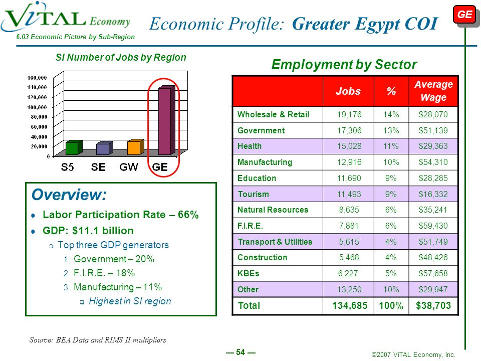 ©2007 ViTAL Economy, Inc. 54 Economic Profile: Greater Egypt COI Overview: Labor Participation Rate – 66% GDP: $11.1 billion m Top three GDP generator