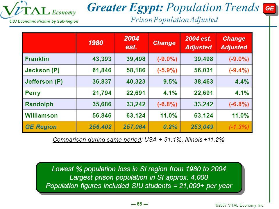 ©2007 ViTAL Economy, Inc. 55 Greater Egypt: Population Trends Prison Population Adjusted 1980 2004 est. Change 2004 est. Adjusted Change Adjusted Fran