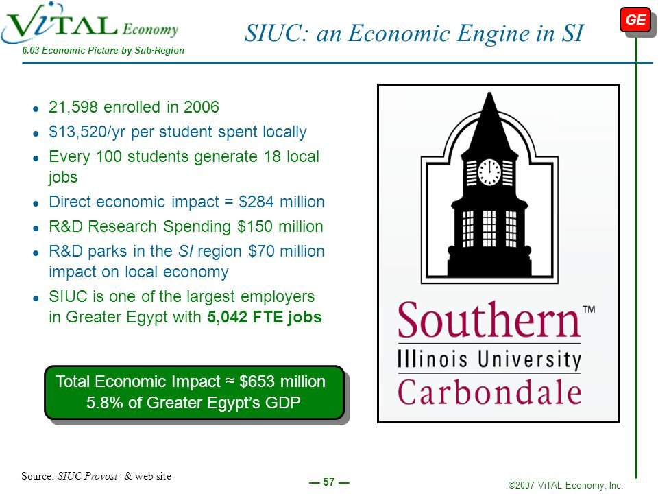 ©2007 ViTAL Economy, Inc. 57 SIUC: an Economic Engine in SI 21,598 enrolled in 2006 $13,520/yr per student spent locally Every 100 students generate 1