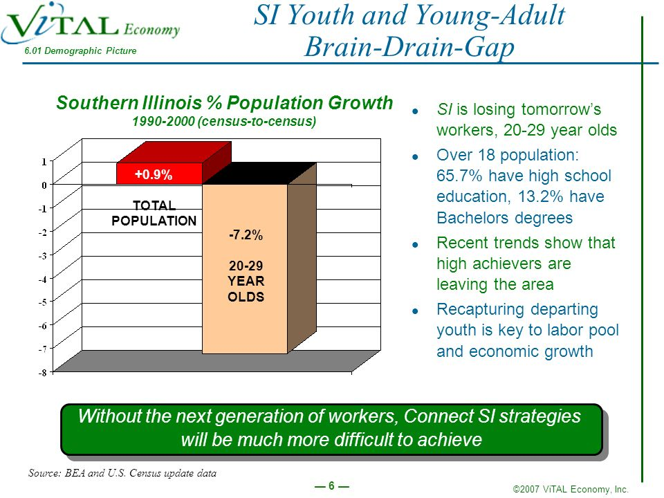 ©2007 ViTAL Economy, Inc. 6 SI Youth and Young-Adult Brain-Drain-Gap Southern Illinois % Population Growth 1990-2000 (census-to-census) +0.9% TOTAL PO