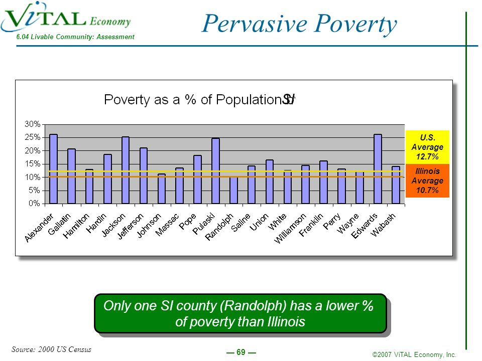 ©2007 ViTAL Economy, Inc. 69 Pervasive Poverty Only one SI county (Randolph) has a lower % of poverty than Illinois Only one SI county (Randolph) has