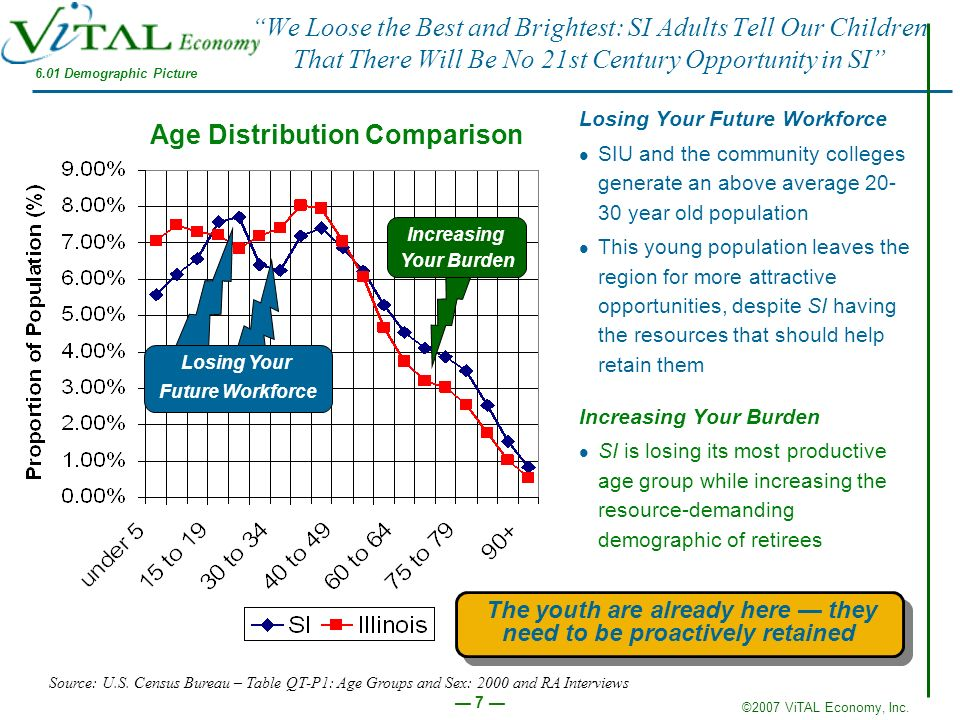 ©2007 ViTAL Economy, Inc. 7 We Loose the Best and Brightest: SI Adults Tell Our Children That There Will Be No 21st Century Opportunity in SI Losing Y
