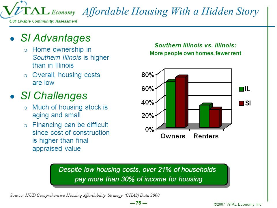 ©2007 ViTAL Economy, Inc. 75 Affordable Housing With a Hidden Story SI Advantages m Home ownership in Southern Illinois is higher than in Illinois m O
