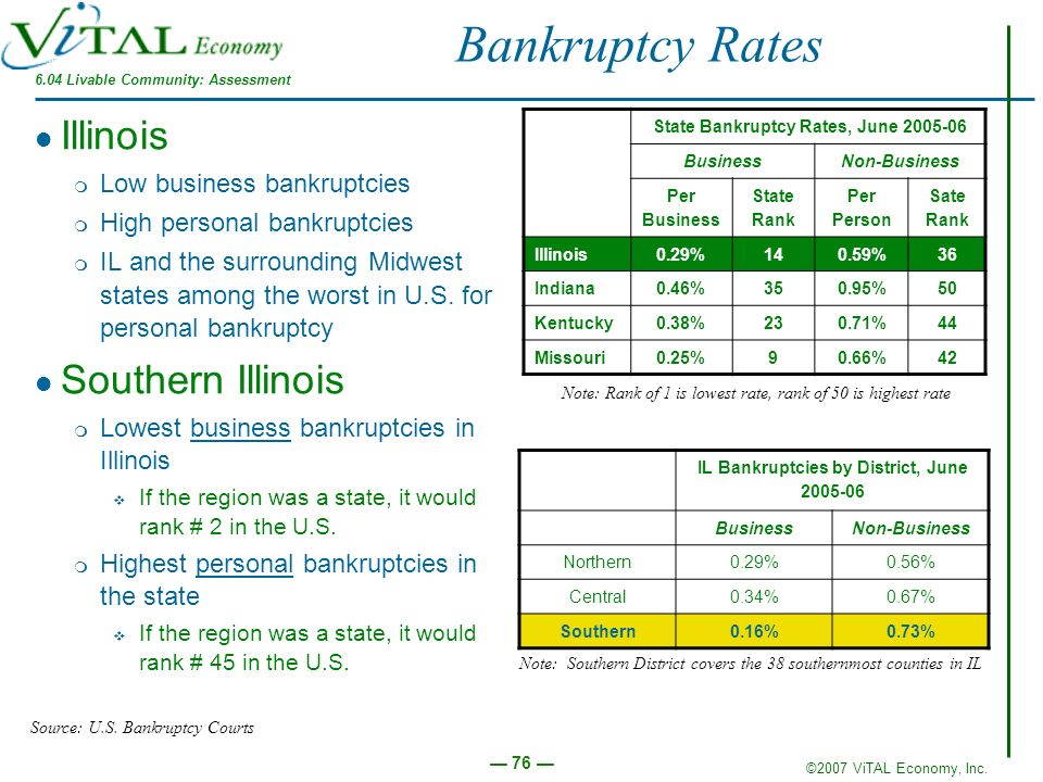 ©2007 ViTAL Economy, Inc. 76 Bankruptcy Rates Illinois m Low business bankruptcies m High personal bankruptcies m IL and the surrounding Midwest state