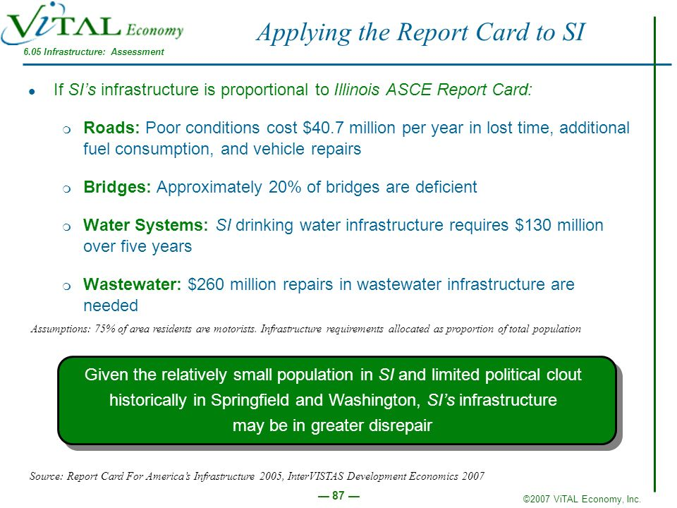 ©2007 ViTAL Economy, Inc. 87 Applying the Report Card to SI If SIs infrastructure is proportional to Illinois ASCE Report Card: m Roads: Poor conditio