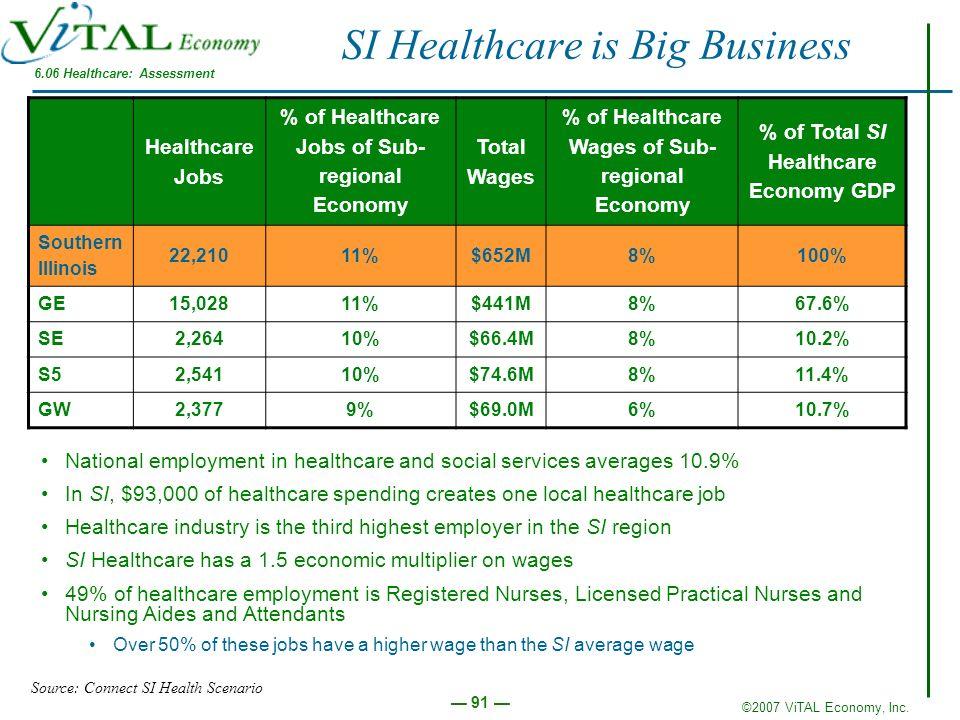 ©2007 ViTAL Economy, Inc. 91 SI Healthcare is Big Business Healthcare Jobs % of Healthcare Jobs of Sub- regional Economy Total Wages % of Healthcare W
