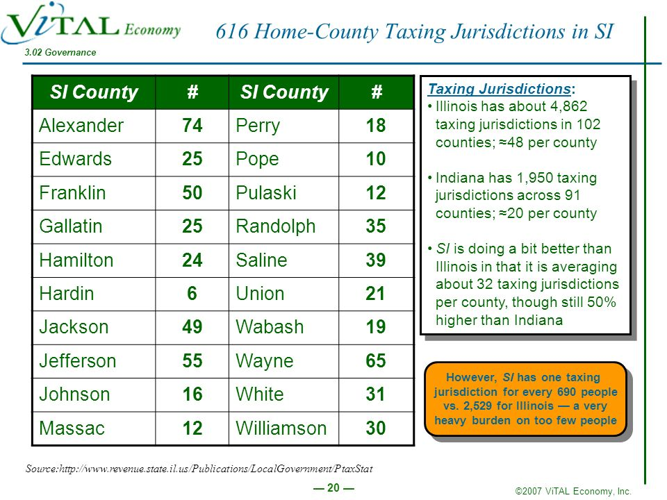 ©2007 ViTAL Economy, Inc. 20 SI County# # Alexander74Perry18 Edwards25Pope10 Franklin50Pulaski12 Gallatin25Randolph35 Hamilton24Saline39 Hardin6Union2