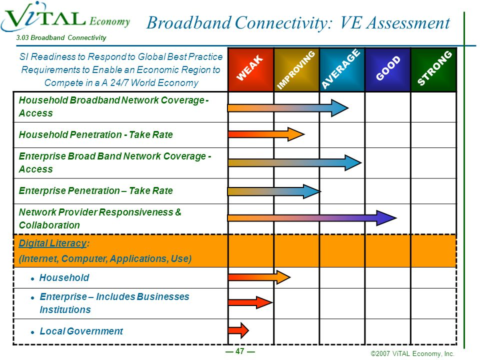 ©2007 ViTAL Economy, Inc. 47 Broadband Connectivity: VE Assessment SI Readiness to Respond to Global Best Practice Requirements to Enable an Economic