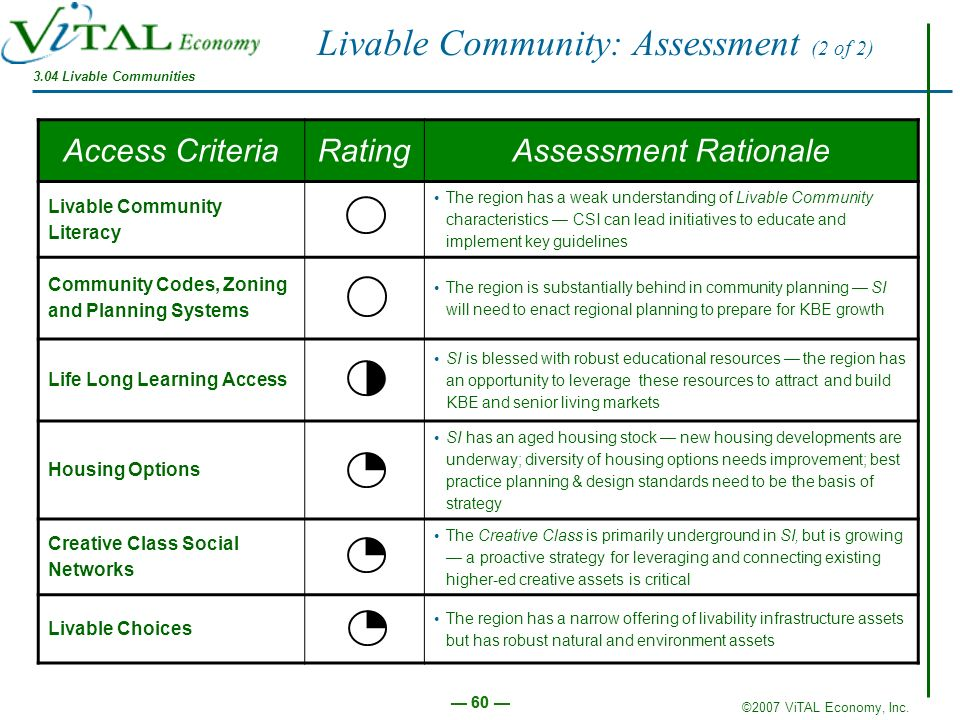 ©2007 ViTAL Economy, Inc. 60 Access CriteriaRatingAssessment Rationale Livable Community Literacy The region has a weak understanding of Livable Commu