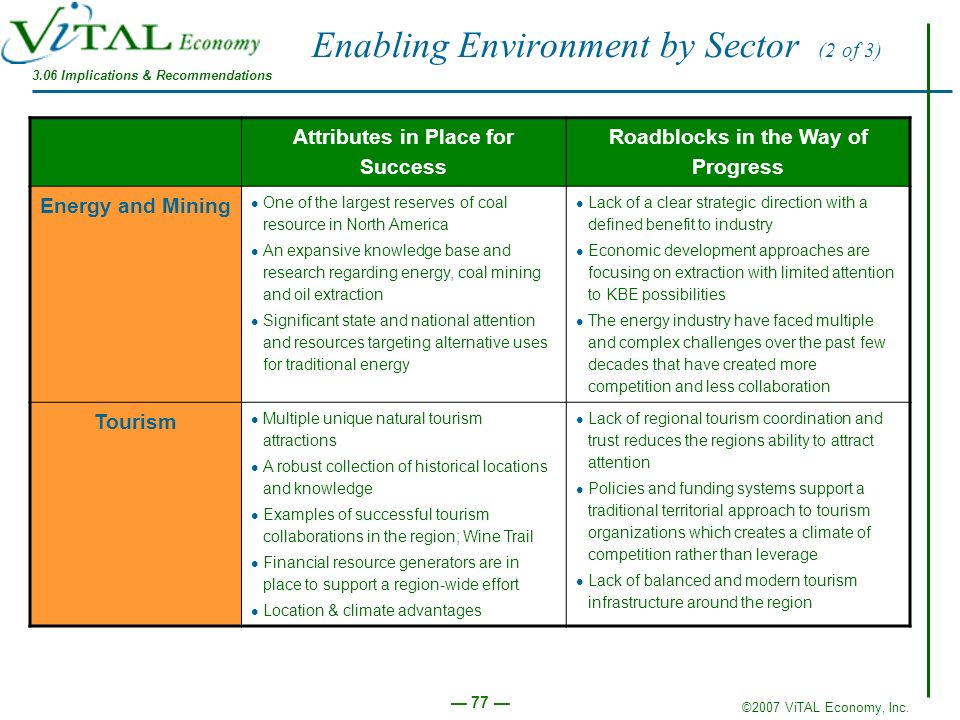 ©2007 ViTAL Economy, Inc. 77 Enabling Environment by Sector (2 of 3) Attributes in Place for Success Roadblocks in the Way of Progress Energy and Mini