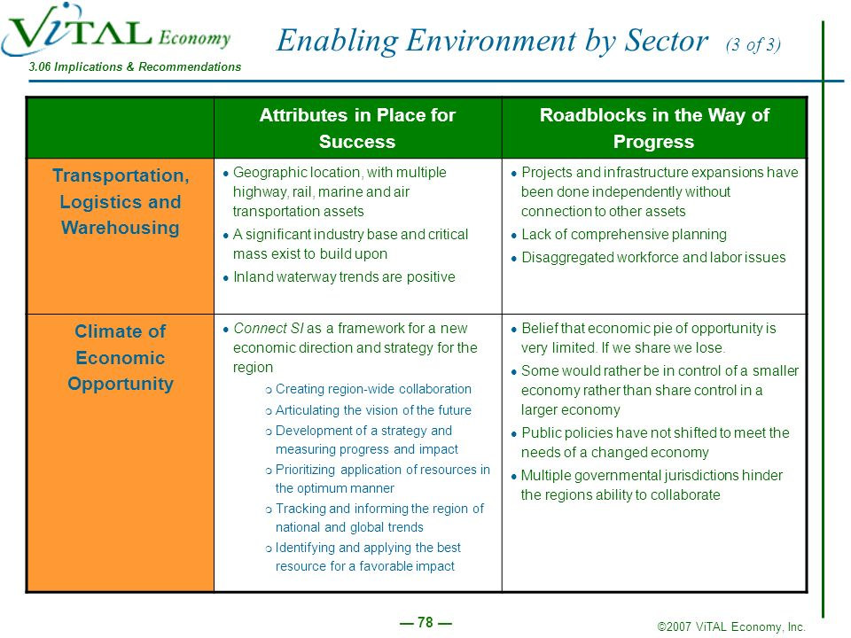 ©2007 ViTAL Economy, Inc. 78 Enabling Environment by Sector (3 of 3) Attributes in Place for Success Roadblocks in the Way of Progress Transportation,