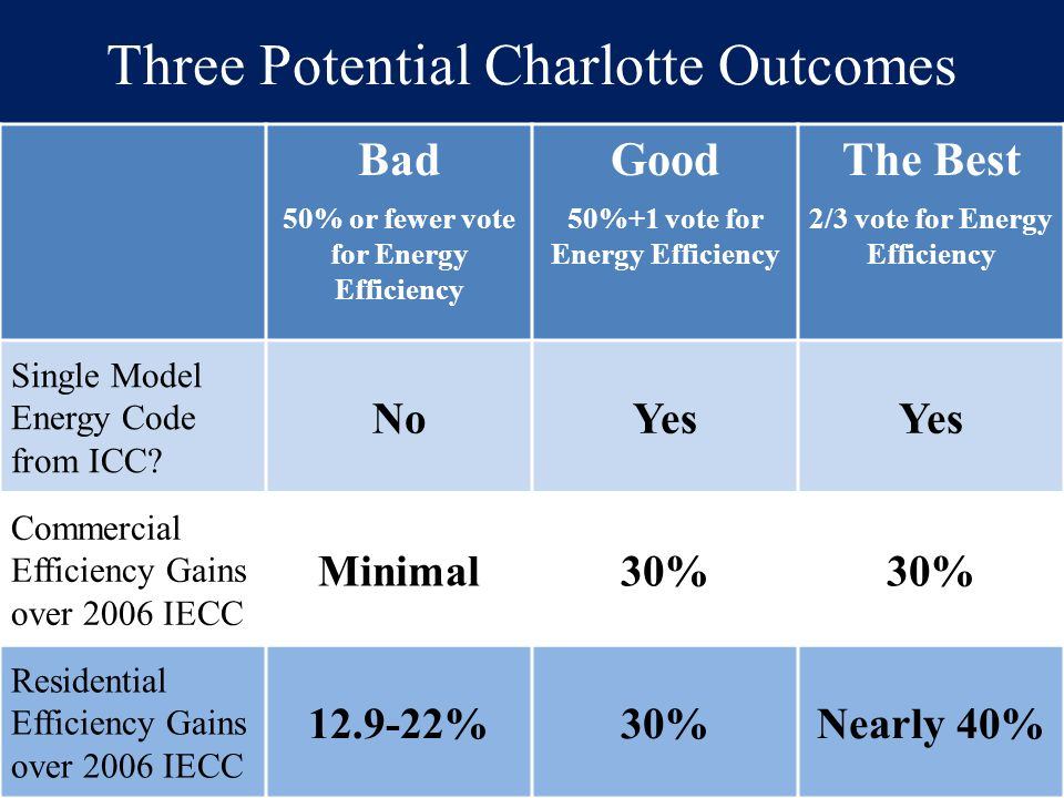 Three Potential Charlotte Outcomes Bad 50% or fewer vote for Energy Efficiency Good 50%+1 vote for Energy Efficiency The Best 2/3 vote for Energy Effi