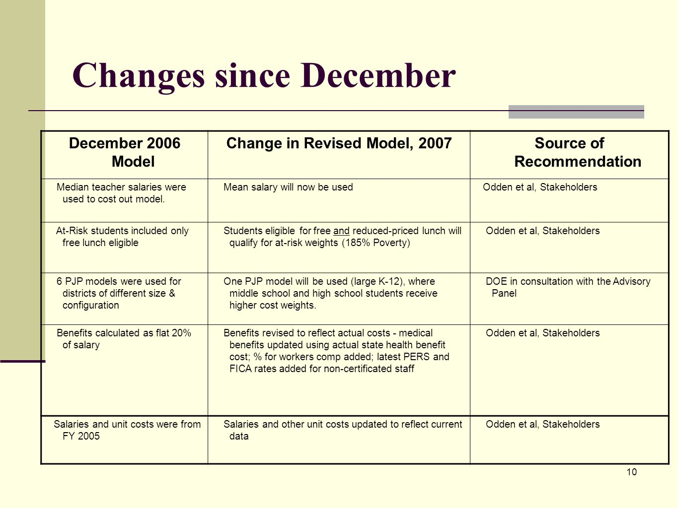 10 Changes since December December 2006 Model Change in Revised Model, 2007Source of Recommendation Median teacher salaries were used to cost out mode