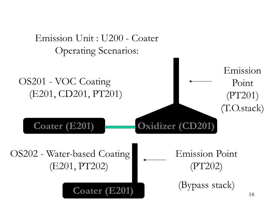 16 Coater (E201) Emission Point (PT201) (T.O.stack) Emission Unit : U200 - Coater Operating Scenarios: OS202 - Water-based Coating (E201, PT202) Oxidi