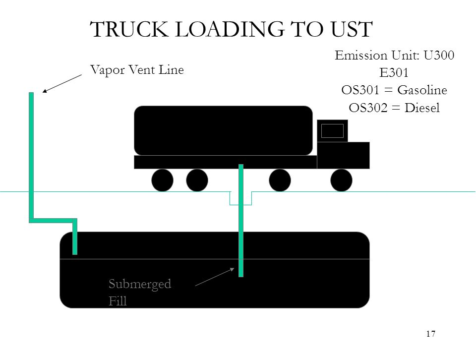 17 Vapor Vent Line Submerged Fill TRUCK LOADING TO UST Emission Unit: U300 E301 OS301 = Gasoline OS302 = Diesel