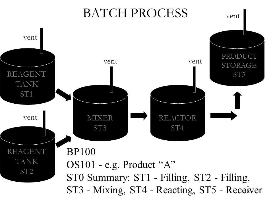 18 BATCH PROCESS MIXER ST3 REACTOR ST4 PRODUCT STORAGE ST5 REAGENT TANK ST2 REAGENT TANK ST1 vent BP100 OS101 - e.g.