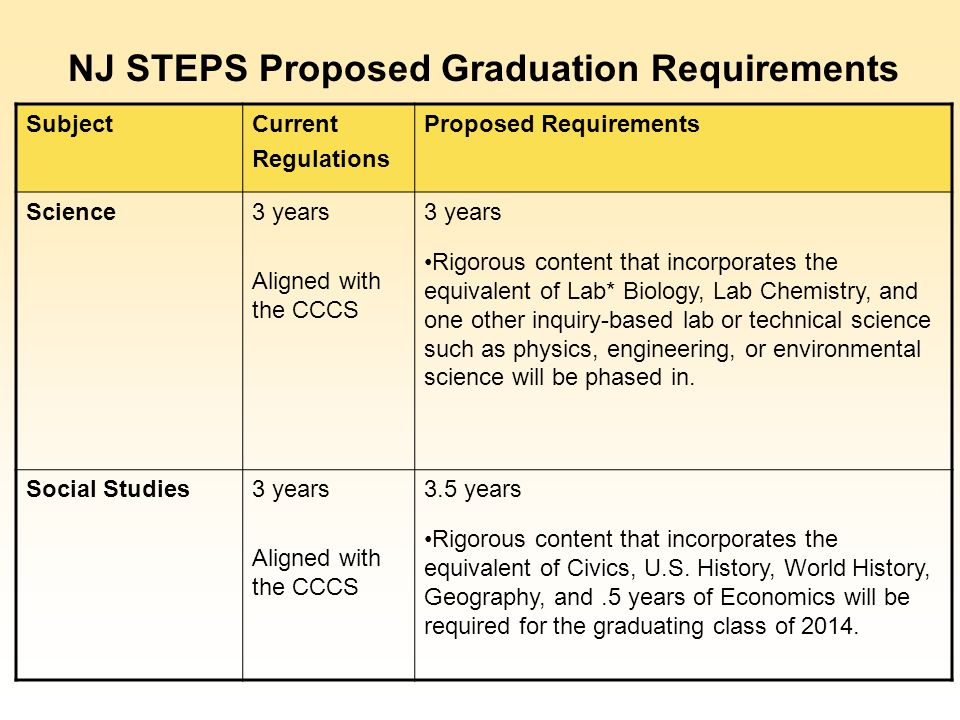 SubjectCurrent Regulations Proposed Requirements Science3 years Aligned with the CCCS 3 years Rigorous content that incorporates the equivalent of Lab* Biology, Lab Chemistry, and one other inquiry-based lab or technical science such as physics, engineering, or environmental science will be phased in.