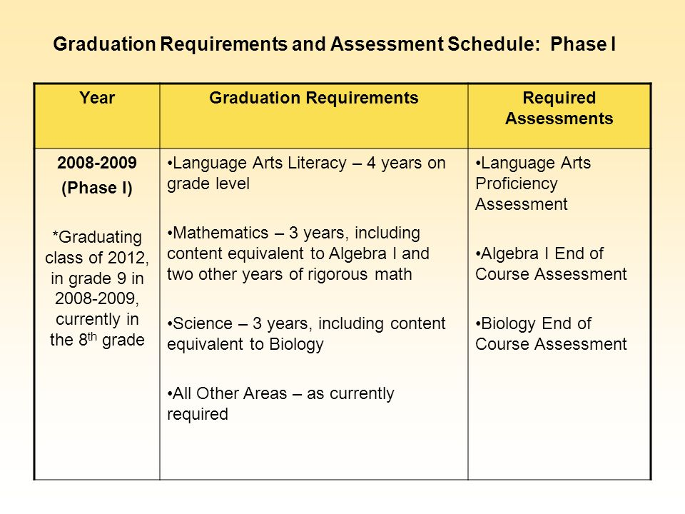 YearGraduation RequirementsRequired Assessments 2008-2009 (Phase I) *Graduating class of 2012, in grade 9 in 2008-2009, currently in the 8 th grade Language Arts Literacy – 4 years on grade level Mathematics – 3 years, including content equivalent to Algebra I and two other years of rigorous math Science – 3 years, including content equivalent to Biology All Other Areas – as currently required Language Arts Proficiency Assessment Algebra I End of Course Assessment Biology End of Course Assessment Graduation Requirements and Assessment Schedule: Phase I