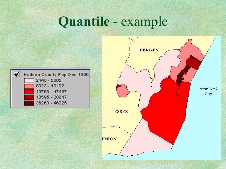 Quantile - example