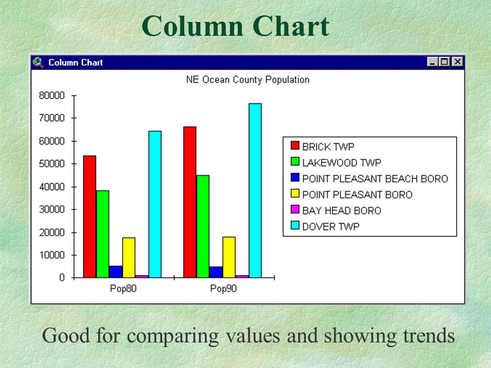 Good for comparing values and showing trends Column Chart