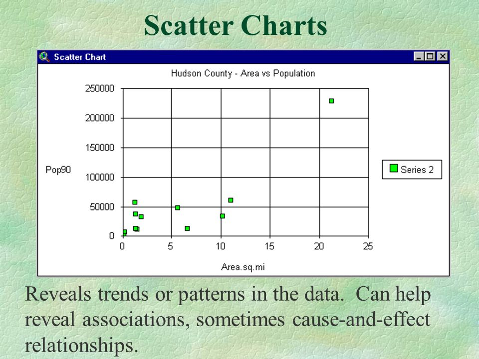 Reveals trends or patterns in the data. Can help reveal associations, sometimes cause-and-effect relationships. Scatter Charts