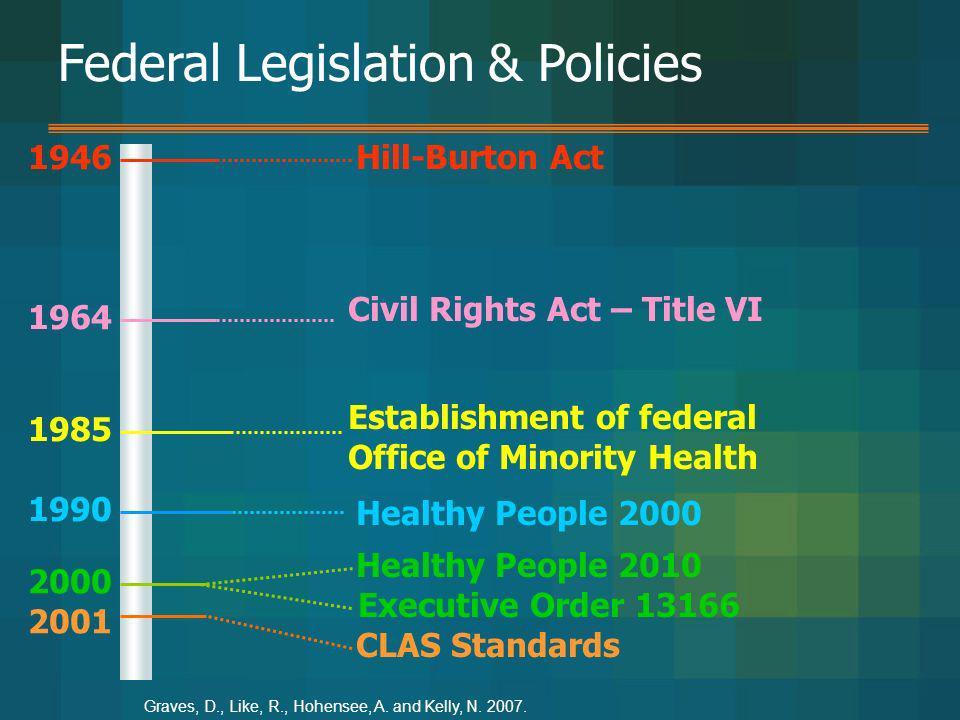 1985 2000 1964 1946 CLAS Standards Executive Order 13166 Establishment of federal Office of Minority Health Civil Rights Act – Title VI Hill-Burton Ac