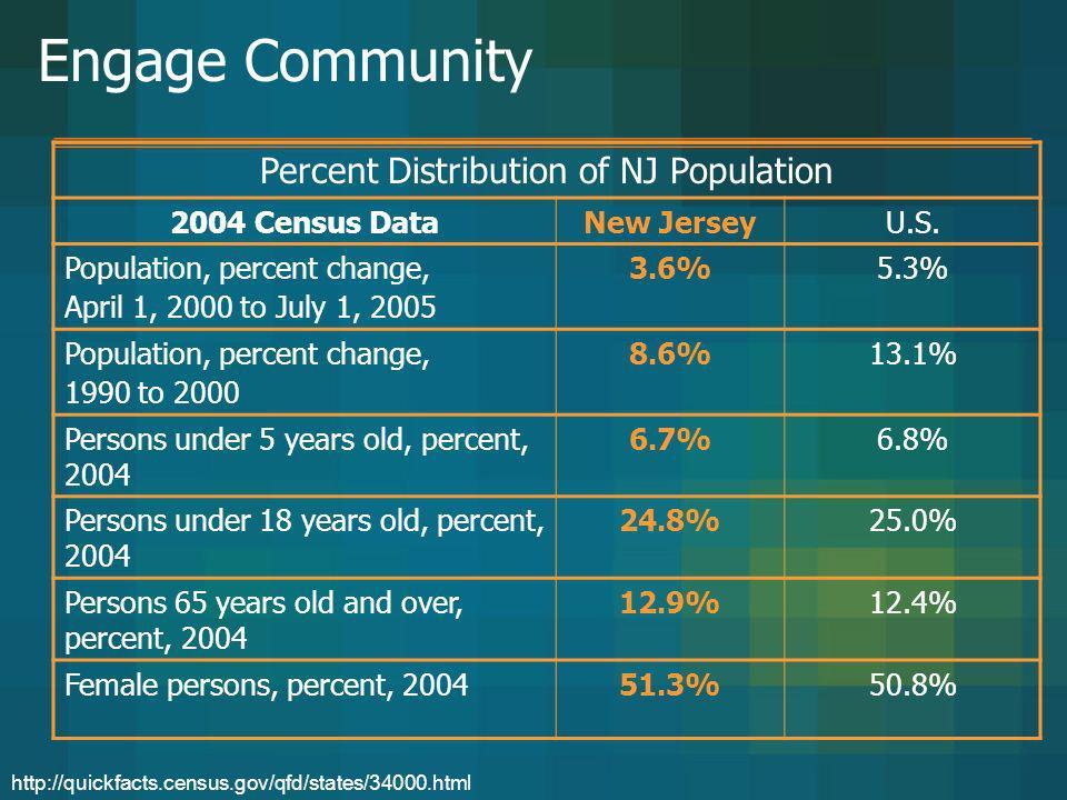Engage Community Percent Distribution of NJ Population 2004 Census DataNew JerseyU.S. Population, percent change, April 1, 2000 to July 1, 2005 3.6%5.