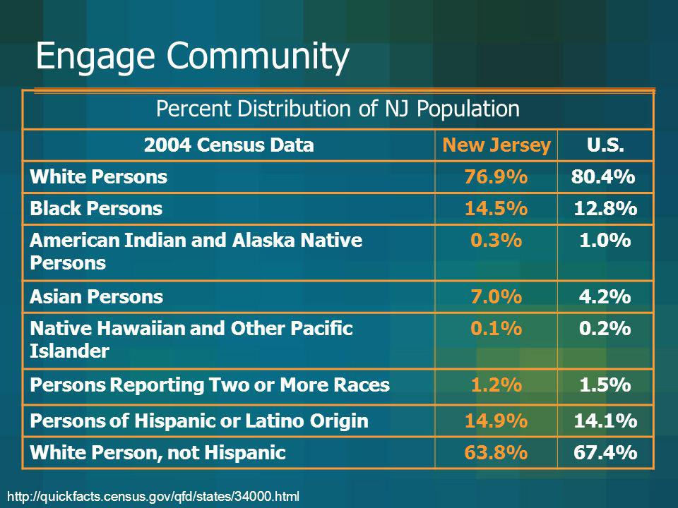 Engage Community Percent Distribution of NJ Population 2004 Census DataNew JerseyU.S. White Persons76.9%80.4% Black Persons14.5%12.8% American Indian