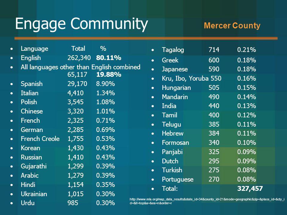Engage Community Language Total % English 262,340 80.11% All languages other than English combined 65,117 19.88% Spanish 29,170 8.90% Italian 4,410 1.