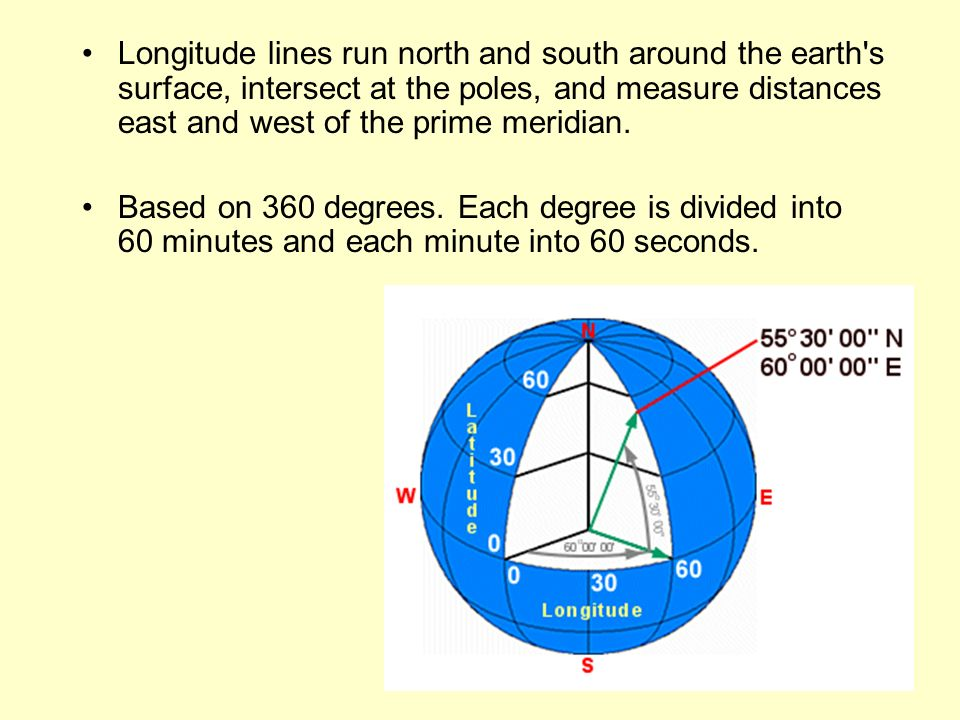 Longitude lines run north and south around the earth's surface, intersect at the poles, and measure distances east and west of the prime meridian. Bas