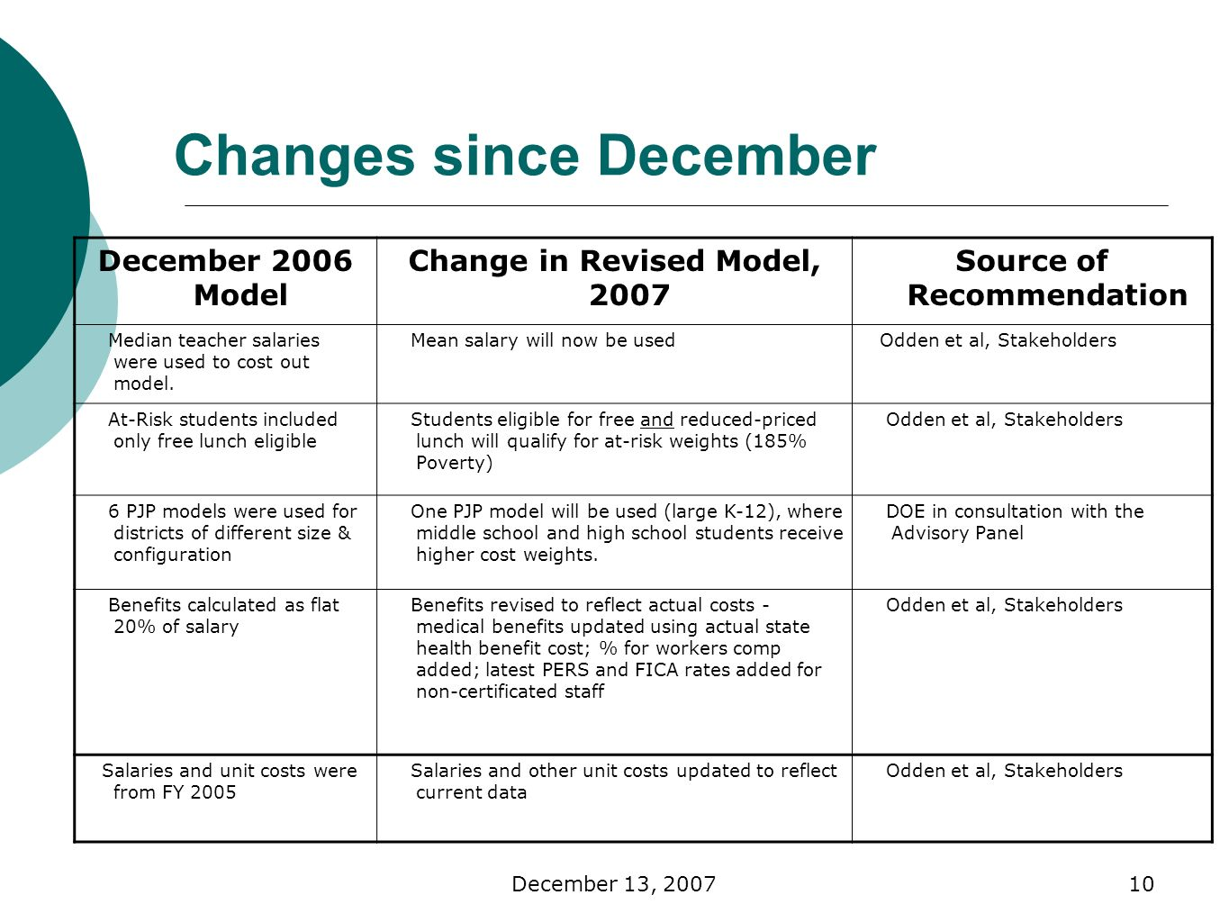 December 13, Changes since December December 2006 Model Change in Revised Model, 2007 Source of Recommendation Median teacher salaries were used to cost out model.