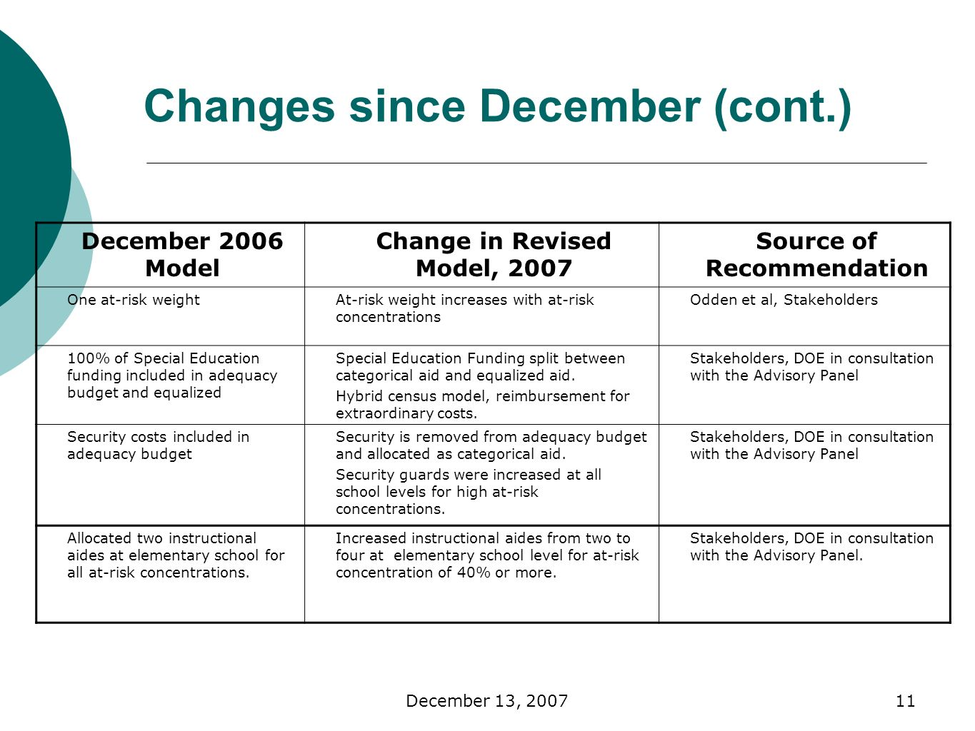 December 13, Changes since December (cont.) December 2006 Model Change in Revised Model, 2007 Source of Recommendation One at-risk weightAt-risk weight increases with at-risk concentrations Odden et al, Stakeholders 100% of Special Education funding included in adequacy budget and equalized Special Education Funding split between categorical aid and equalized aid.