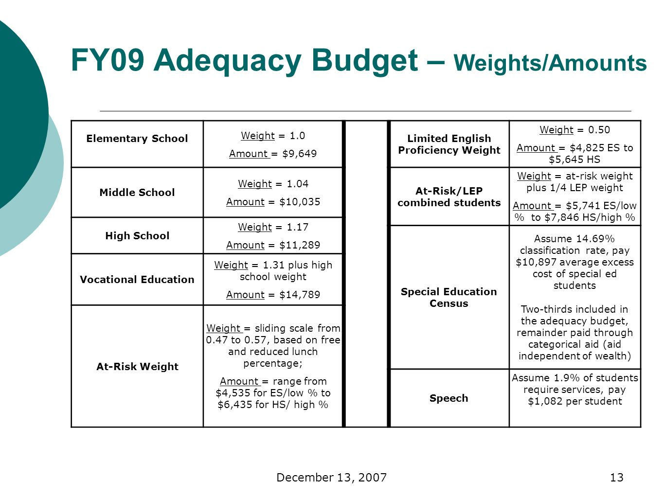 December 13, FY09 Adequacy Budget – Weights/Amounts Elementary School Weight = 1.0 Amount = $9,649 Limited English Proficiency Weight Weight = 0.50 Amount = $4,825 ES to $5,645 HS Middle School Weight = 1.04 Amount = $10,035 At-Risk/LEP combined students Weight = at-risk weight plus 1/4 LEP weight Amount = $5,741 ES/low % to $7,846 HS/high % High School Weight = 1.17 Amount = $11,289 Special Education Census Assume 14.69% classification rate, pay $10,897 average excess cost of special ed students Two-thirds included in the adequacy budget, remainder paid through categorical aid (aid independent of wealth) Vocational Education Weight = 1.31 plus high school weight Amount = $14,789 At-Risk Weight Weight = sliding scale from 0.47 to 0.57, based on free and reduced lunch percentage; Amount = range from $4,535 for ES/low % to $6,435 for HS/ high % Speech Assume 1.9% of students require services, pay $1,082 per student