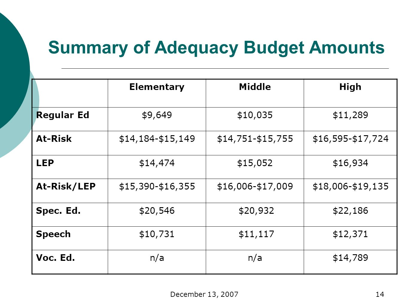 December 13, Summary of Adequacy Budget Amounts ElementaryMiddleHigh Regular Ed$9,649$10,035$11,289 At-Risk$14,184-$15,149$14,751-$15,755$16,595-$17,724 LEP$14,474$15,052$16,934 At-Risk/LEP$15,390-$16,355$16,006-$17,009$18,006-$19,135 Spec.