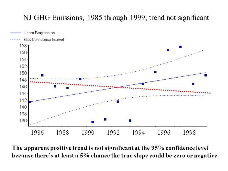 NJ GHG Emissions; 1985 through 1999; trend not significant The apparent positive trend is not significant at the 95% confidence level because theres at least a 5% chance the true slope could be zero or negative