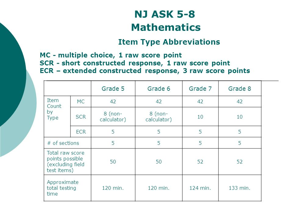 NJ ASK 5-8 Mathematics Item Type Abbreviations MC - multiple choice, 1 raw score point SCR - short constructed response, 1 raw score point ECR – extended constructed response, 3 raw score points Grade 5Grade 6Grade 7Grade 8 Item Count by Type MC42 SCR 8 (non- calculator) 8 (non- calculator) 10 ECR5555 # of sections5555 Total raw score points possible (excluding field test items) 50 52 Approximate total testing time 120 min.