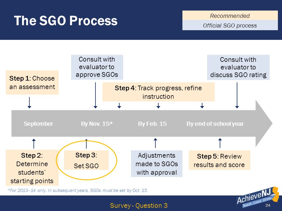 24 September By Nov. 15* By Feb. 15 By end of school year TEACHERS The SGO Process Consult with evaluator to approve SGOs Adjustments made to SGOs wit