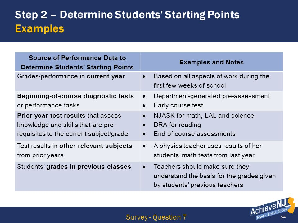 54 Step 2 – Determine Students Starting Points Examples Survey - Question 7 Source of Performance Data to Determine Students Starting Points Examples