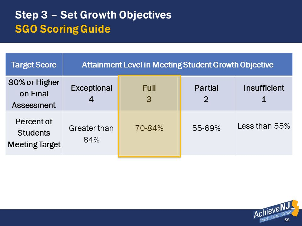 58 Step 3 – Set Growth Objectives SGO Scoring Guide Target ScoreAttainment Level in Meeting Student Growth Objective 80% or Higher on Final Assessment
