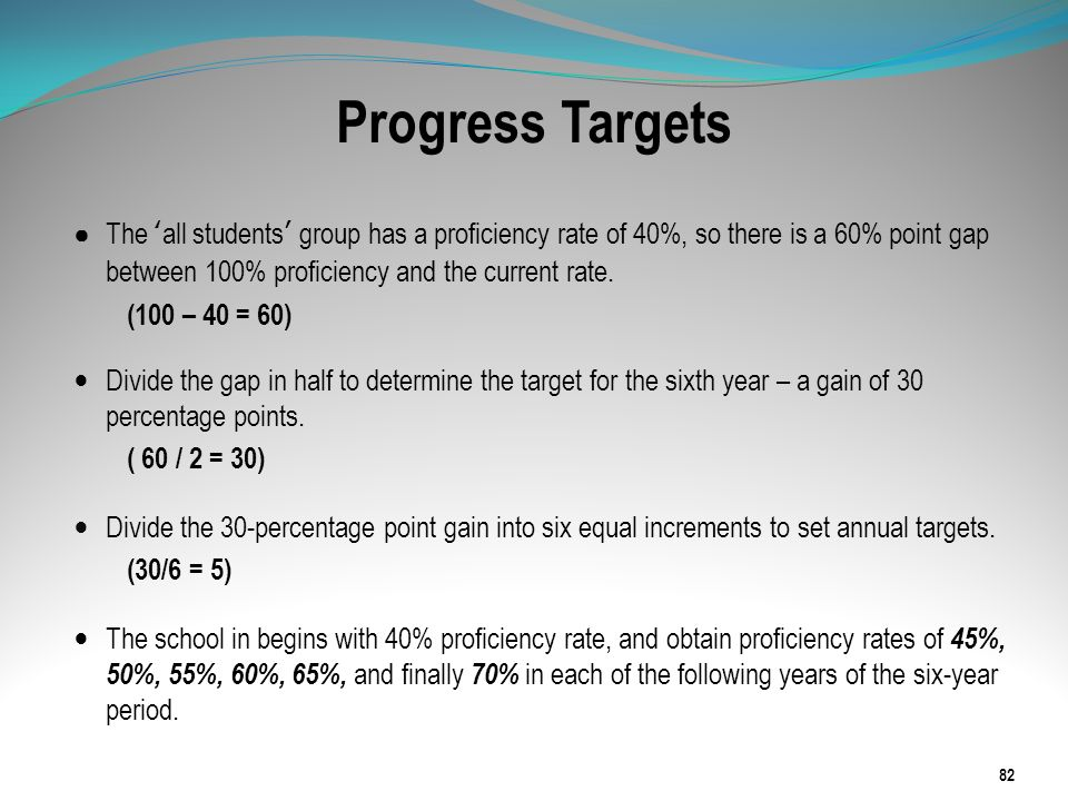 Progress Targets The all students group has a proficiency rate of 40%, so there is a 60% point gap between 100% proficiency and the current rate. (100