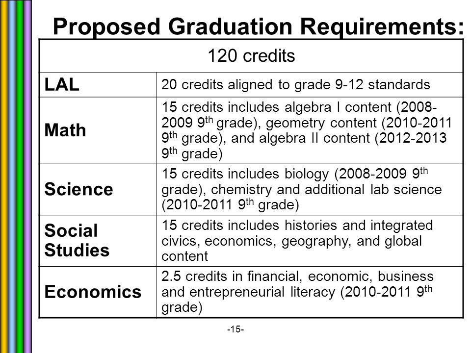 -15- Proposed Graduation Requirements: 120 credits LAL 20 credits aligned to grade 9-12 standards Math 15 credits includes algebra I content ( th grade), geometry content ( th grade), and algebra II content ( th grade) Science 15 credits includes biology ( th grade), chemistry and additional lab science ( th grade) Social Studies 15 credits includes histories and integrated civics, economics, geography, and global content Economics 2.5 credits in financial, economic, business and entrepreneurial literacy ( th grade)