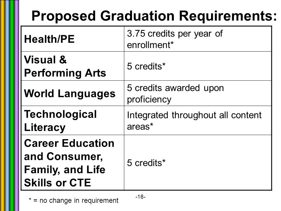-16- Proposed Graduation Requirements: Health/PE 3.75 credits per year of enrollment* Visual & Performing Arts 5 credits* World Languages 5 credits awarded upon proficiency Technological Literacy Integrated throughout all content areas* Career Education and Consumer, Family, and Life Skills or CTE 5 credits* * = no change in requirement